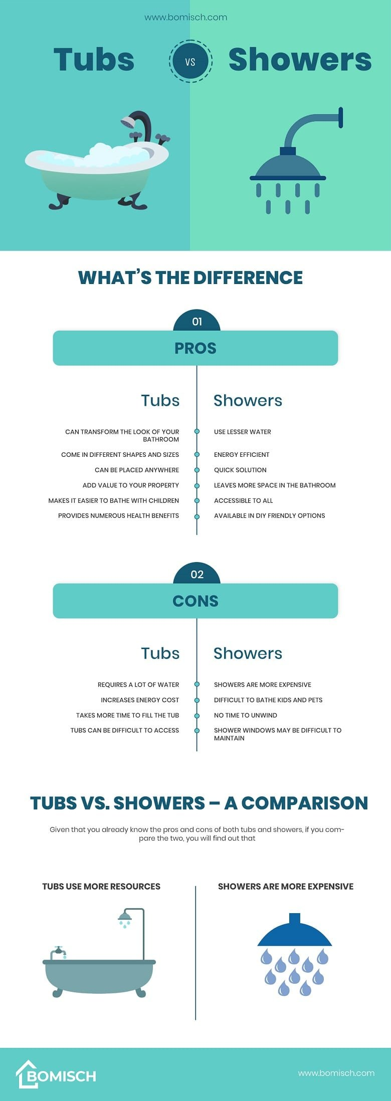 Tubs vs Showers